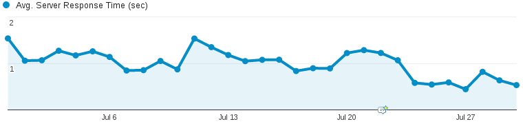 Non-free Google Analytics confirms that we now server pages faster.